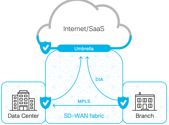 Cisco Sdwan And Umbrella Integration Apronets